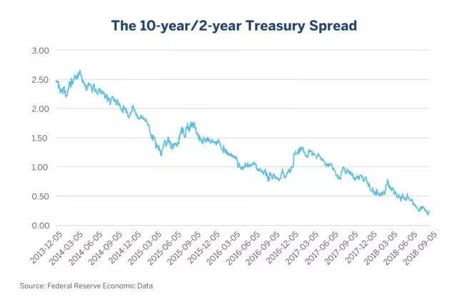 【市场观点】一项值得关注的经济衰退指标