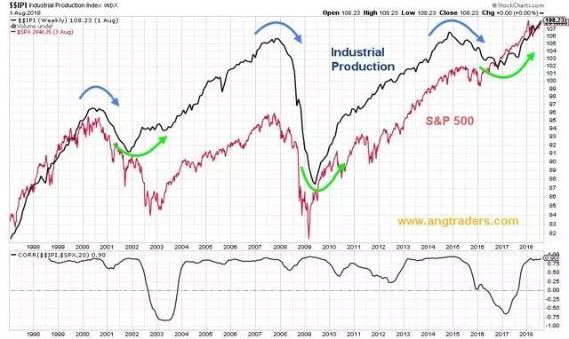 美国股市还能牛多久?